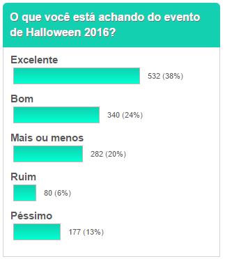 o que vc está achando do halloween 2016