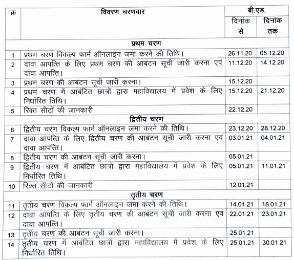 CG B.Ed. Counselling 2020, Online Apply form , Merit List