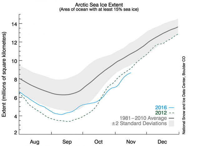 Arctic sea ice extent, 16 November 2016. Graphic: NSIDC