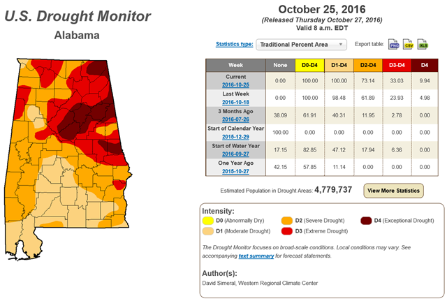 U.S. Drought Monitor for Alabama, 25 October 2016. Graphic: David Simeral / Western Regional Climate Center