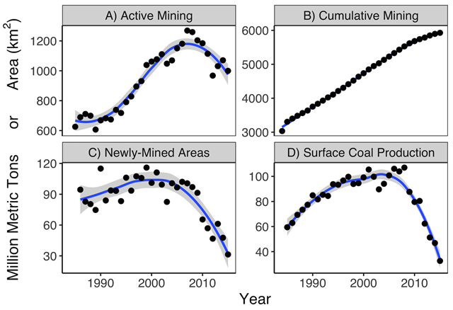 "Active mining, cumulative mining, and coal production over time in Central Appalachia. ""Active Mining"" (A) means any land area detected by our model as likely mine for the given year; ""Cumulative Mining"" (B) is the non-duplicative summation of active mine area over time; this sum includes mine areas identified from pre-1976 through 1984 from the MTM2009 data. ""Newly-Mined Areas"" (C) is the land area that was first converted into a mine in the given year. ""Surface Coal Production"" (D) data is from the Mine Safety and Health Administration rather than our model; we present it here for comparison. Graphic: Pericak, et al., 2018 / PLOS ONE"