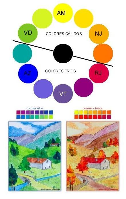 Artes visuales jcr colores c lidos y colores frios - Colores calidos frios ...