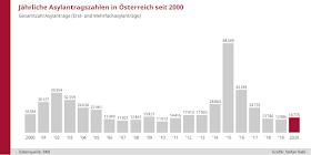 النمسا تقبل 130 ألف طلب لجوء خلال 6 سنوات