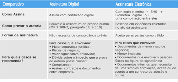 Diferenças-entre-assinatura-eletrônica-e-assinatura-digital-comparativo