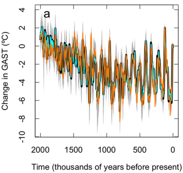 The primary global average surface temperature (GAST) estimate (using 61 proxy reconstructions) is plotted as a function of time, with the median in black and the 95 percent interval in grey. The GAST estimation method is repeated for a clustering of the data (11 clusters and 18 individual reconstructions), with the median shown in cyan, and for only the 5 proxy reconstructions that cover the past 2 Myr, with the median shown in orange. Graphic: Snyder, 2016 / Nature