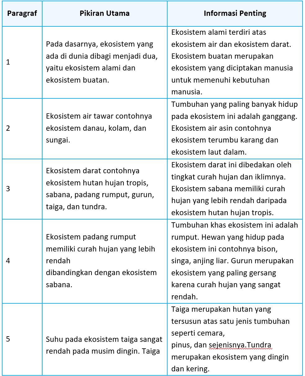 Kunci Jawaban Halaman 13, 15, 16, 17, 18 Tema 5 Kelas 5