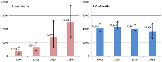Projected heat-related (A) and cold-related (B) deaths in the UK per year for all ages based on an ensemble of nine climate model realisations. Graphic: Hajat S, et al., 2014 / J Epidemiol Community Health 2014