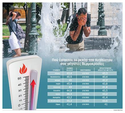 Θερμοκρασίες ρεκόρ σημειώθηκαν σύμφωνα με την ΕΜΥ στον καύσωνα που επηρέασε τη χώρα από τις 28 Ιουλίου έως τις 5 Αυγούστου