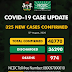 Nigeria records 325 new Covid-19 cases, total now 48770