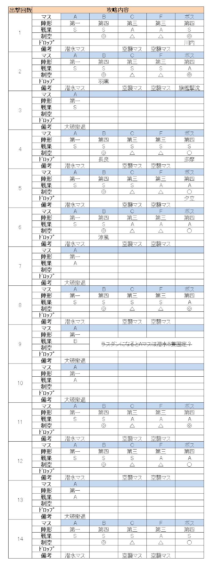 これ e3 艦 秋 イベ