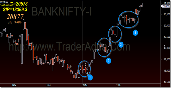 Banknifty_Technical_analysis_Corrections
