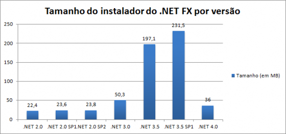 tamanho-versoes-netfx-560x263.png