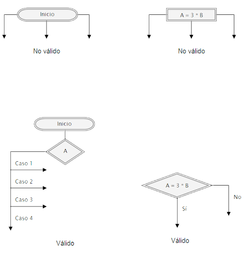 Normas o reglas para la creacin de diagramas de flujos ejemplos y las lneas de flujo no pueden cruzarse ccuart Image collections