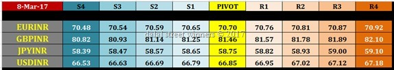 nse currency intraday pivot levels for 9 march 2017