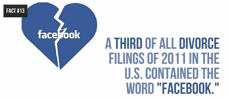 facebook facts (14)