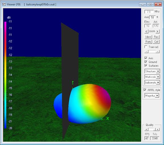 7.1 MHz Magnetic Loop Antenna Parameters -                     Vertical orientation at 4m (0.1 λ)
