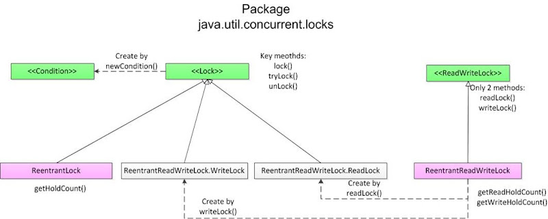 java_locks