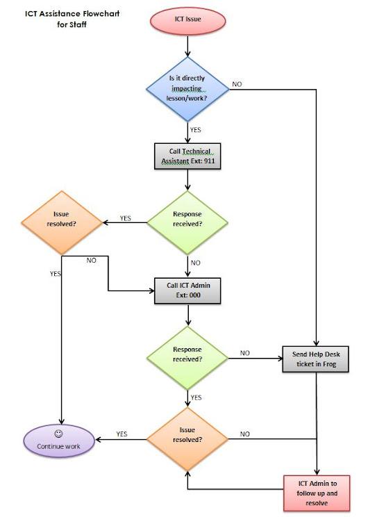 how to create an algorithm