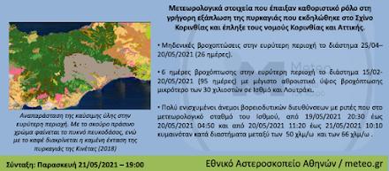 Εθνικό Αστεροσκοπείο Αθηνών : Μια πρώτη ματιά στην καταστροφική πυρκαγιά
