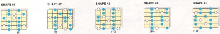 D dorian flat 2 with d minor pentatonic framework scale shapes