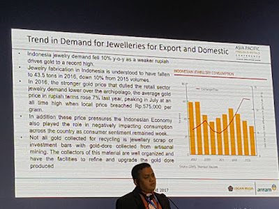 Muhidin details the trends in the gold market in Indonesia.