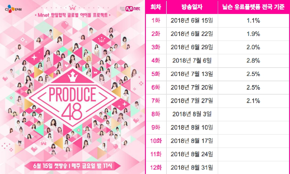 Produce 48 Ratings Are Struggling, Koreans Doubt The Debut