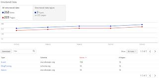 Structured Data,Google Webmaster Tools,optimization,Source URLs list