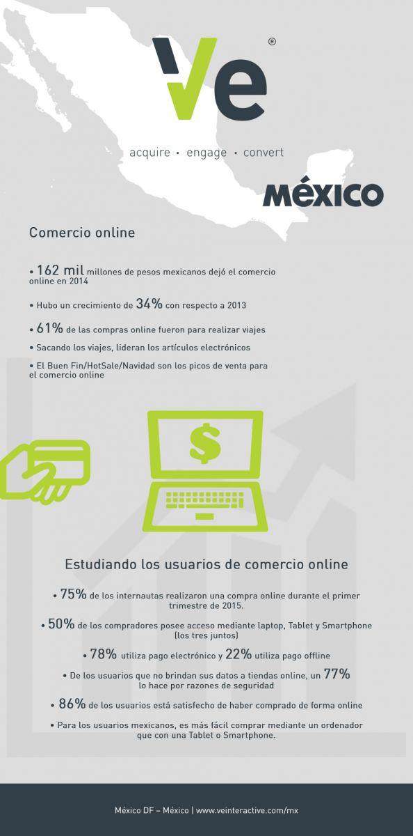Una perspectiva sobre los usuarios de comercio online en México