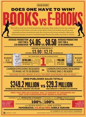 [Infográfico] Os números; Livros vs E-books