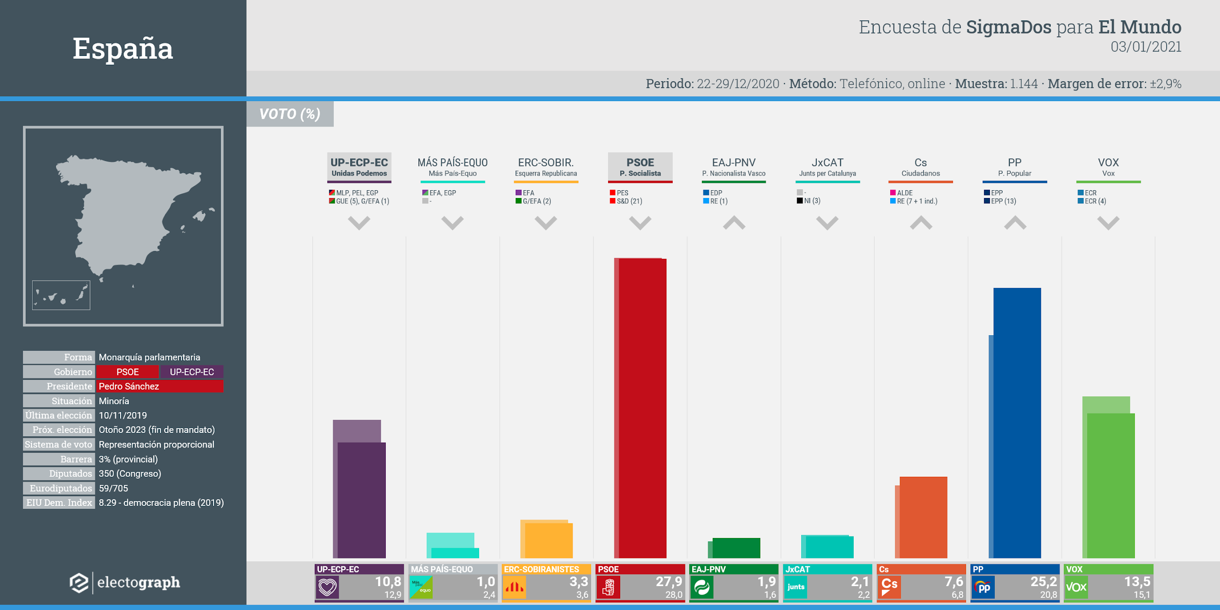 Gráfico de la encuesta para elecciones generales en España realizada por SigmaDos para El Mundo, 3 de enero de 2021