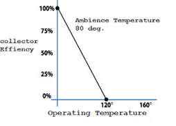 low-temperature-vs-operating-temperature