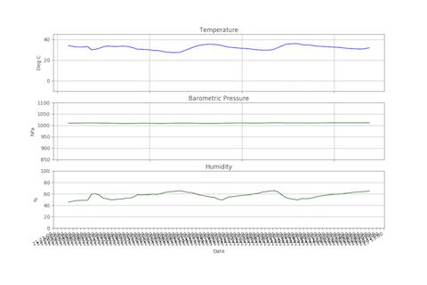 ウェザーステーション・計測データ