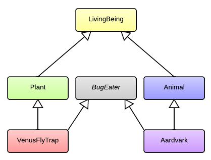 UML diagram showing full inheritance hierarchy with an interface