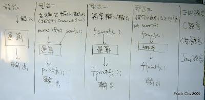 從輸入到輸出基本c程式類型