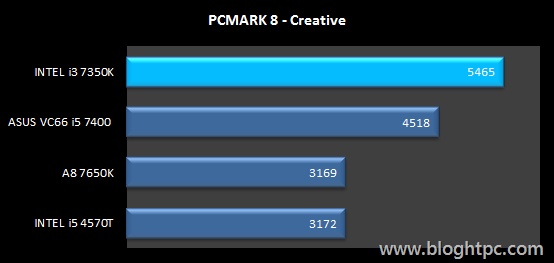 PCMark 8 Creative INTEL Core i3 7350K