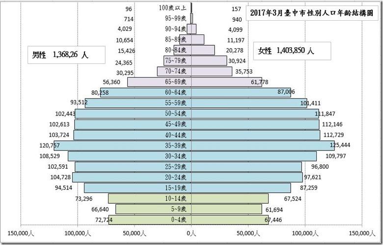 臺中市人口金字塔201703_thumb[2]
