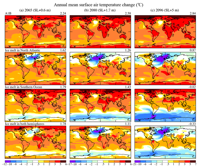 Surface air temperature (◦C) relative to 1880–1920 in (a) 2065, (b) 2080, and (c) 2096. Top row is IPCC scenario A1B. Ice melt with 10-year doubling is added in other scenarios. Graphic: Hansen, et al., 2016 / Atmospheric Chemistry and Physics