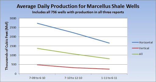 Marcellus Shale Production Decline Over Time in Pennsylvania