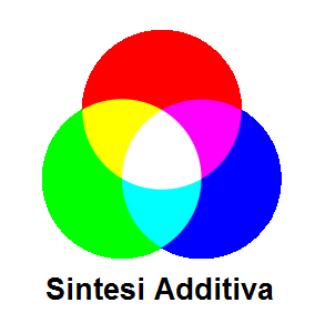 Sintesi additiva colori