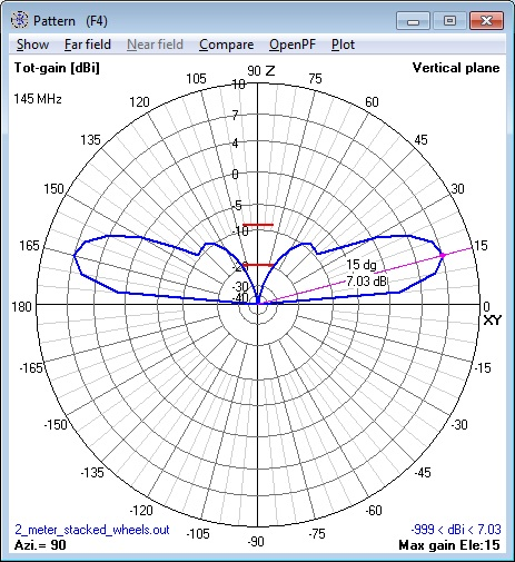 144 MHz stacked Cebik Wheel Antenna elevation