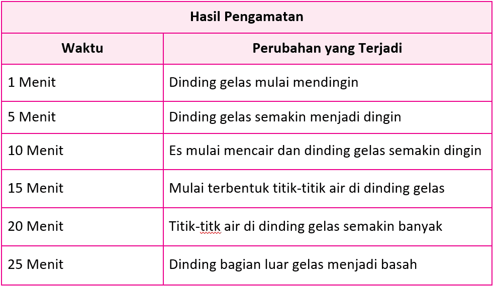 Kunci Jawaban Halaman 191, 192, 193, 194, 195 Tema 7 Kelas 5