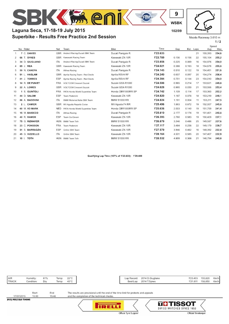 sbk-2015-laguna-seca-results-fp2.jpg