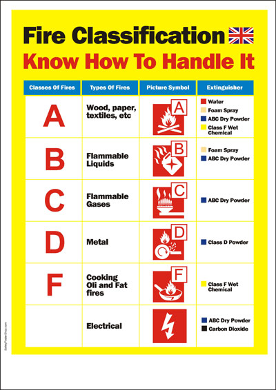94 FIRE EXTINGUISHER CLASSIFICATION IN INDIA, INDIA IN