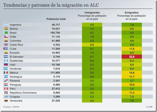 Migración en Latinoamérica
