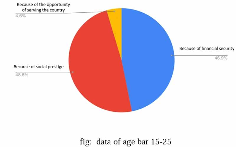The reasons behind BCS and government job age 15-25