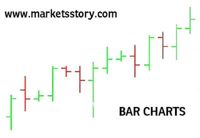 Unlike line charts, the Bar charts are formed using 4 key data points – Open, High, Low, Close (of a session / day).