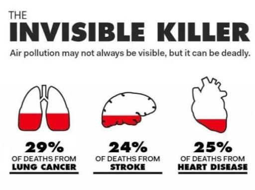 स्ट्रोक , लंग कैंसर, ह्रदय रोग से होने वाली 1/3 मौत का कारण वायु प्रदूषण