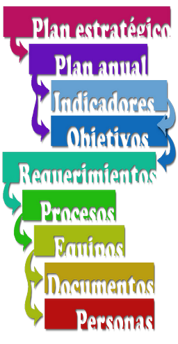 Proceso eSGP