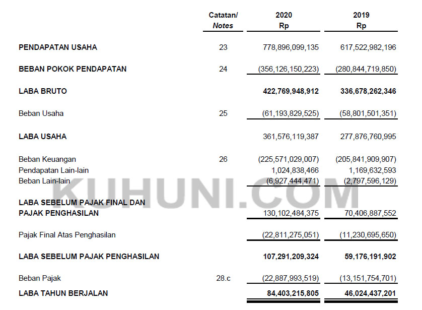 Laporan Keuangan BALI Tahun 2020