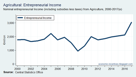 Agriculture Entrepreneurial Income 2000-2017